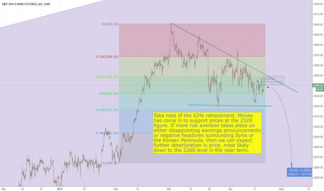 ES1!: SP500 Consolidating Ahead of Further Fall?