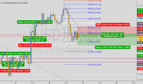 USDJPY: Check my UJ trade!