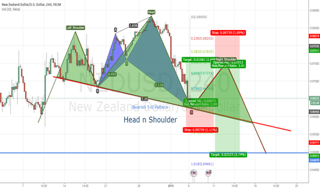NZDUSD: Head  n Shoulder feat Bearish 5-0