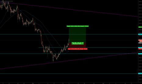 XAUUSD: looking for a pullback for a entry