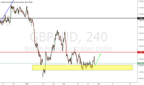 GBPAUD: Check the support for yellow zone