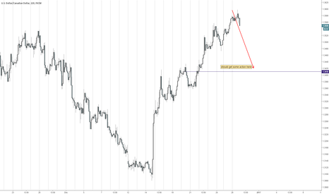 USDCAD: Never even looked at this pair