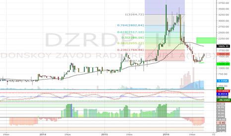 DZRDP: покупка DZDRP....высокорисковая сделка