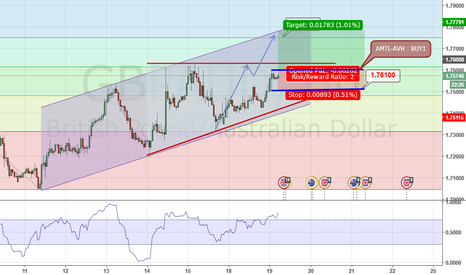 GBPAUD: PARALEL CHANNEL UP