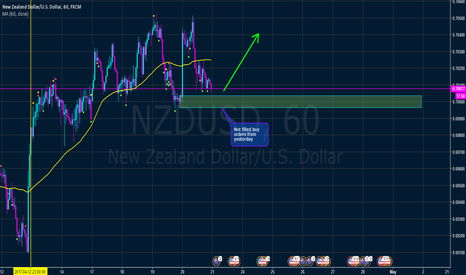 NZDUSD: NZD USD long from unfilled buy orders from yesterday