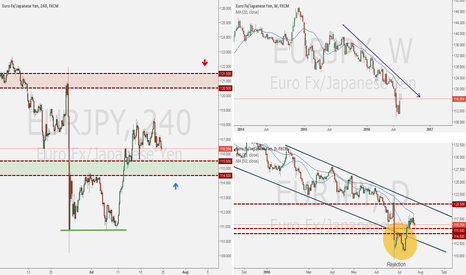 EURJPY: EURJPY Analysis Week of July 24, 2016