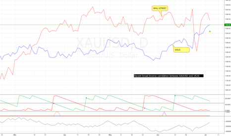 XAUUSD: (1D) XAUUSD v US30 - gold rush.
