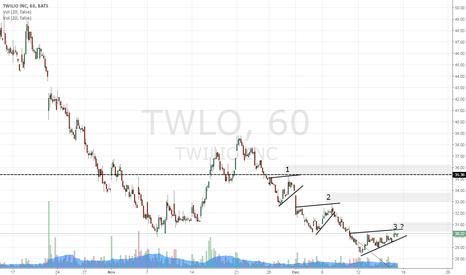 TWLO: hourly