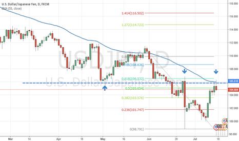 USDJPY: USDJPY Daily Timeframe Pin Bar Trend Continuation Trade