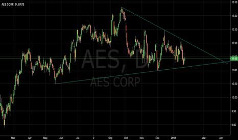 AES: wedge