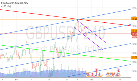 GBPUSD: Tracking GBPUSD Daily trade on 4 hourly chart