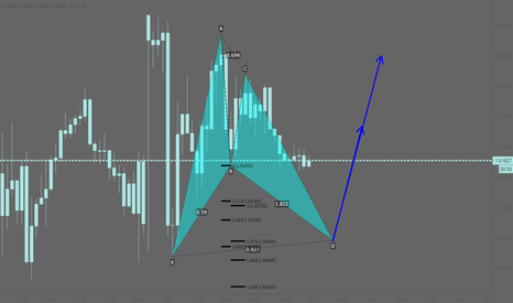 AUDCAD: AUDCAD: Potential bullish bat pattern