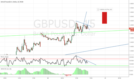 GBPUSD: GBPUSD close to start uptrend