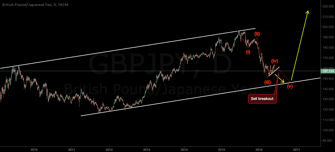 GBPJPY One move done and then make a lot of pips !!