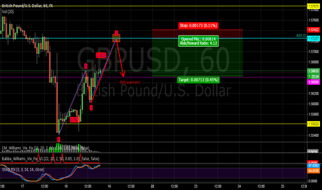 GBPUSD: ABCD off Resistance