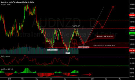 AUDNZD: AUDNZD - LONG AND SHORT POSSIBLE H&S BOTTOM FORMING