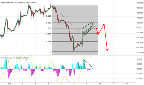 WTICOUSD: Selling West Texas Oil based on divergence.