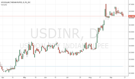 USDINR: As the support level of 66.16 has been broken.