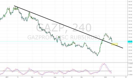 GAZP: точка для лонга.