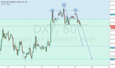 DXY: Black Friday Dollar Index Trade Head&Shoulder on H1