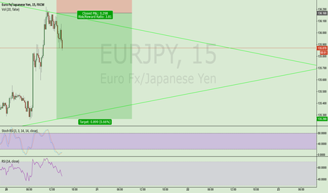 EURJPY: Possible triangle on EURJPY
