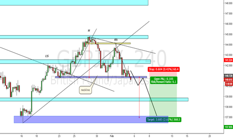 GBPJPY: GBPJPY 4h NICE FOR SHORT!