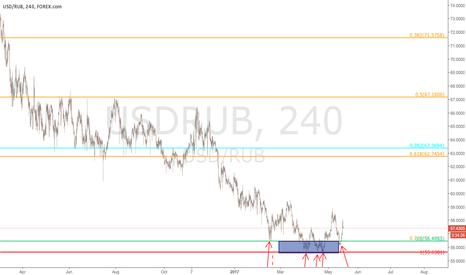 USDRUB: $RUBUSD - 240 min - update