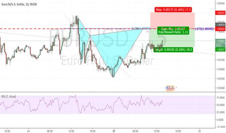 EURUSD: Potential EURUSD Cypher Pattern