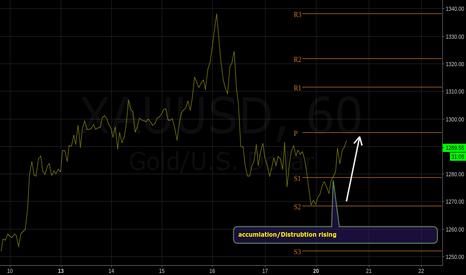 XAUUSD: accumulation/distribution rising on gold $jnug $gdx $nugt