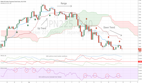 JPN225: Price Reversal from Tenkan