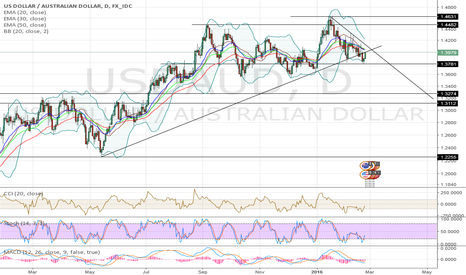 USDAUD: Strong resistance 1.3980