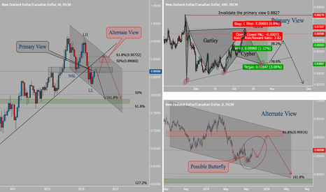 NZDCAD: NZD/CAD Sell Zones