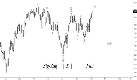USOIL: Crude Oil(WTI): Elliott Wave Analysis