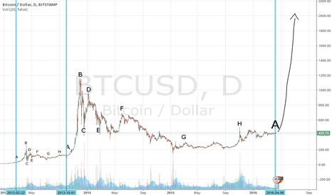 BTCUSD: Recurring pattern