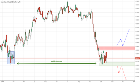 AUDUSD: AUD/USD Daily in Range - No Decision yet on next move