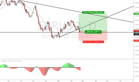 EURUSD: my previous trade SL was in the wrong place. this is a buy