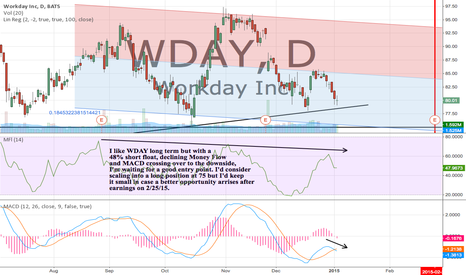 WDAY: I like WDAY long term but a 48% short float keeps me sidelined