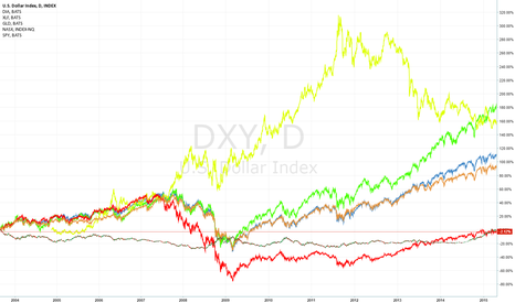 DXY: The big picture