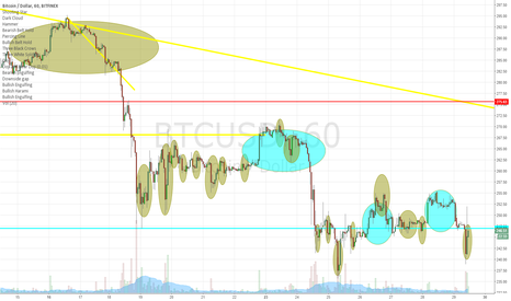 BTCUSD: look how many time we make a 100% retrace