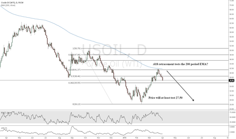USOIL: Another look at oil, shall we? Manieri offers his guidance.