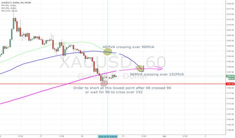 XAUUSD: Gold going down again