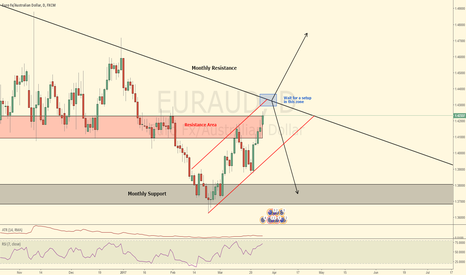 EURAUD: Is this the perfect spot to sell EURAUD?