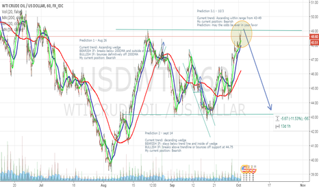 USDWTI: Oil at the top of it's range, expecting a potential move downard