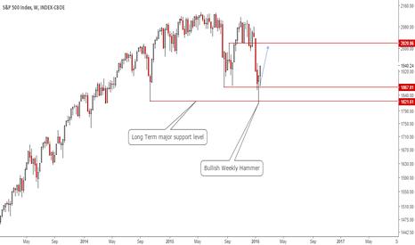 SPX: It is Signalling a Rebound