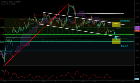 EURUSD: EUR coiling up to jump off the cliff if German IFO's disappoint