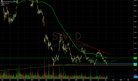 SLV: $SLV too cheap not too