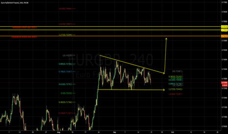 EURGBP: Possible pattern with fib confluence and previous structure