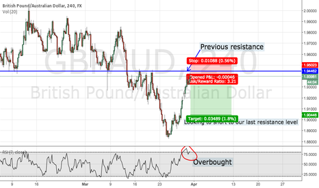 GBPAUD: $GBPAUD reaching resistance (Structure trade)