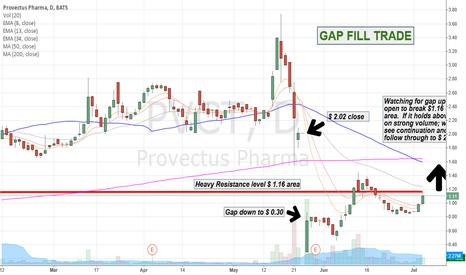 PVCT: $PVCT Gap Fill Trade