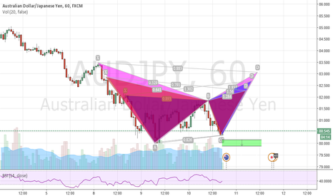 AUDJPY: Gartley, Butterfly, Bat